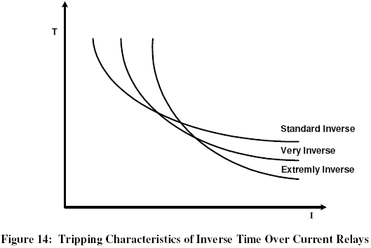 Inverse Time Over Current Relay - Current relay characteristics