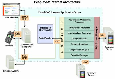 peoplesoft peoplesoft internet architecture. Black Bedroom Furniture Sets. Home Design Ideas