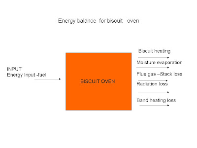 energy balance of baking oven , energy balance of biscuit oven