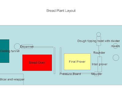 automated bread plant layout , bread plant layout , bread factory layout 