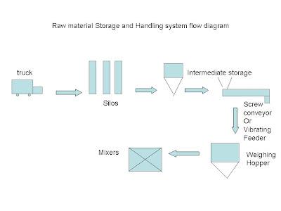 bulk handling system , flour handling , bulk handling of raw material , bulk flour handling