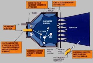 Ion Propulsion Engine