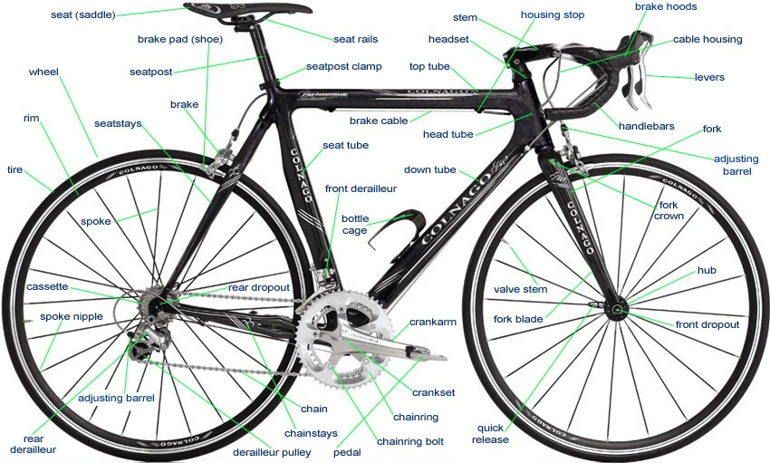 The Bicycle Mechanic Bicycle Parts Terminology Jargon