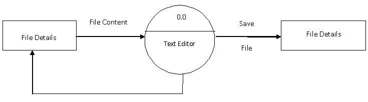 Visual C Program For The Implementation Of Text Editor It1253