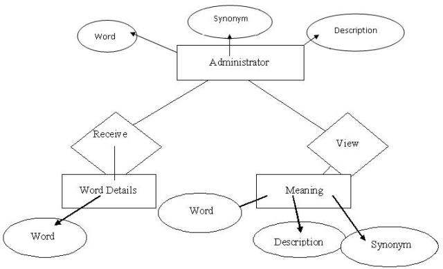 visual c   program for the implementation of dictionary management    entity relationship diagram