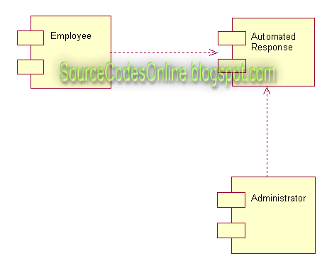 Uml Diagrams For Payroll Processing System Cs1403 Case Tools Lab