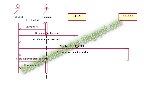 sequence diagram for library management system   cs   case tools    sequence diagram for library management system   cs   case tools lab
