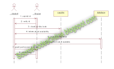 Payroll management sequence diagram for payroll management system sequence diagram for payroll management system images ccuart Images