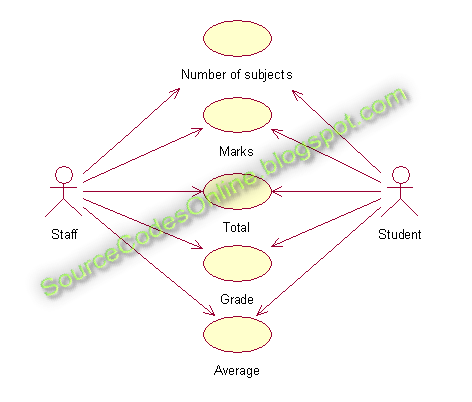 Uml Diagrams For Student Marks Analysis System Cs1403 Case Tools