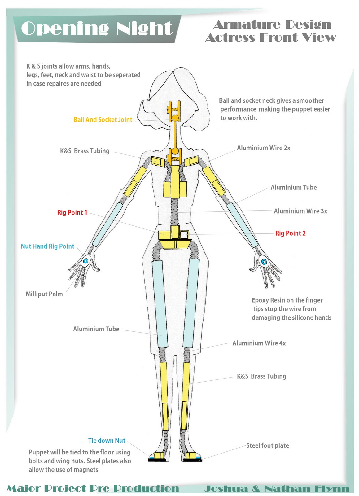 Wire Armature Diagram Car Wiring Diagrams Explained Nathan Flynn Designs Rh Blogspot Com Magnetic Field