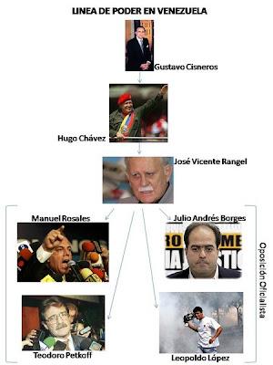 Linea de Poder en Venezuela