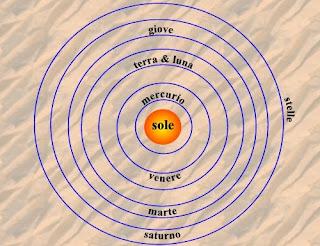 teorá heliocéntrica