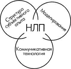 Нейролингвистическое программирование, психологическая помощь, консультация психолога