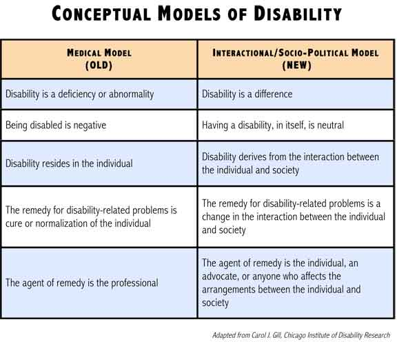 breaking the myth around disabilities film studies essay When it comes to essay writing, an in-depth research is a big deal our experienced writers are professional in many fields of knowledge so that they can assist you with virtually any academic task we deliver papers of different types: essays, theses, book reviews, case studies, etc.