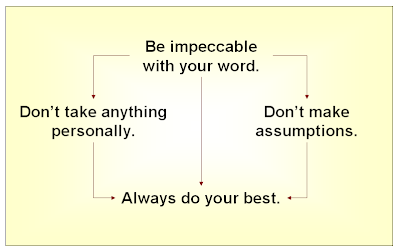The four agreements graphic, available on good news, by Isabella Lychowski