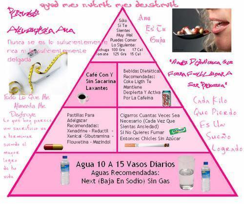 Tabla de Alimentacion