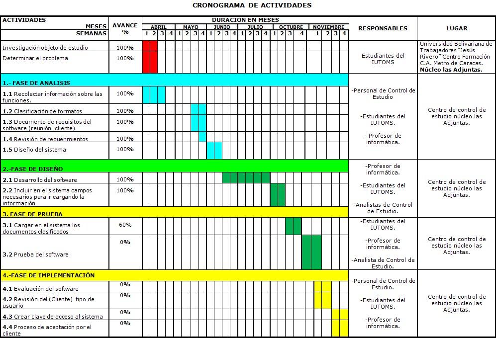 IUTOMS: Cronograma de Actividades.