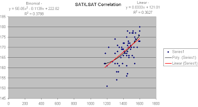 SAT LSAT Correlation Graph