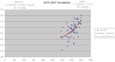 SAT LSAT Correlation Graph
