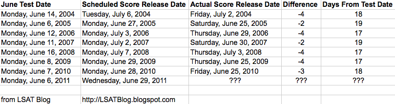 LSAT Blog June LSAT Score Release Dates