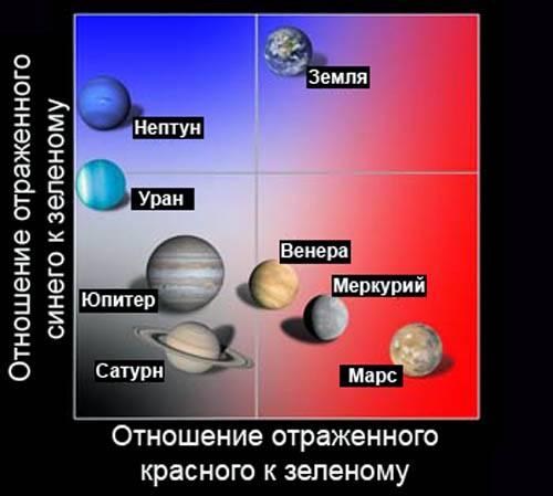 Меркурий какого цвета