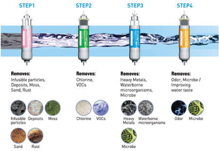 Kkjb Coway淨水原理 Principle Of Coway Water