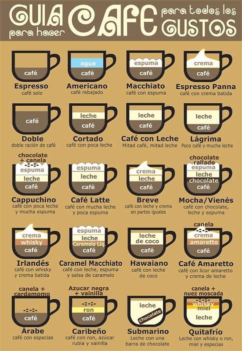 Guia para hacer cafe - Guia para construir ...