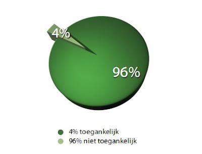grafiek toegankelijke websites, 4% toegankelijk, 96% niet toegankelijk