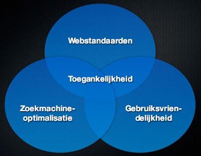 Deeldiagrammen. Webstandaarden, gebruiksvriendelijkheid en zoekmachine optimalisatie. De gehele deelverzameling staat gelijk aan toegankelijkheid.