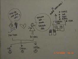 Tyas dan Nenis sedang berimajinasi tentang gurunya