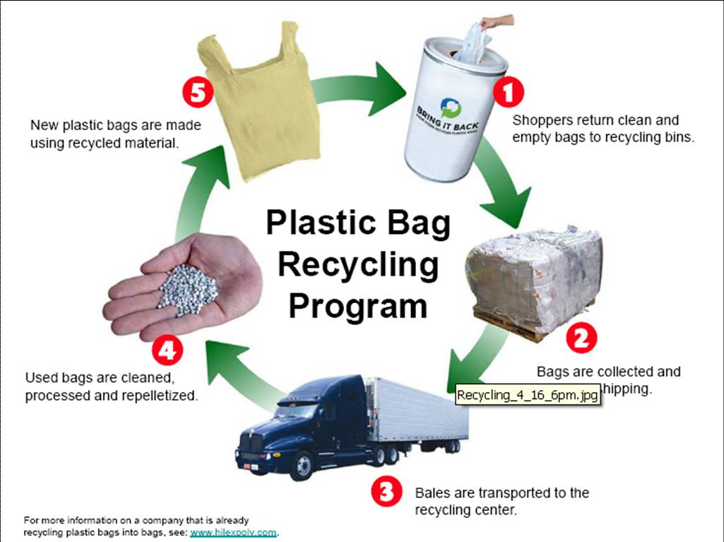 "recycling and plastic bag There are so many recycling myths and misunderstandings floating around about what can be recycled, and how to do it time for a ""recycling makeover."