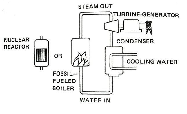 Rnr nuclear nuclear power plant what is nuclear power plant npp actually it can be defined as an electrical generating facility using a nuclear reactor as its heat source to provide ccuart Choice Image