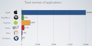 Distimo app store numbers
