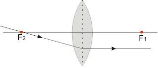 Materi Fisika Pembiasan Cahaya pada Lensa Cembung Terbaru