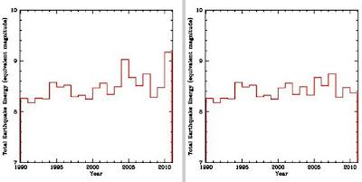 Energía liberada terremotos 1990-2010