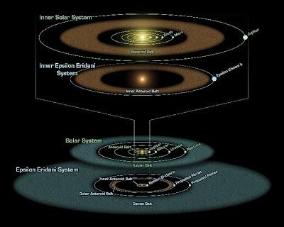 El diagrama compara el sistema Epsilon Eridani con nuestro sistema solar