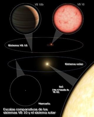 Esquema comparativo de Sistema VB 10 y Sistema Solar