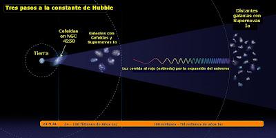 Tres pasos a la constante de Hubble