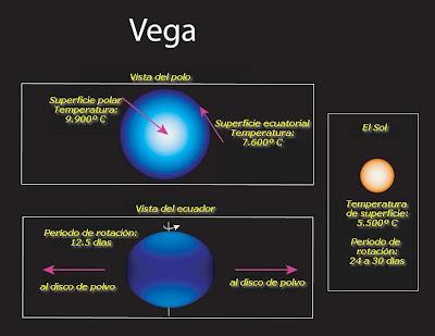 Ilustración Vega y el Sol