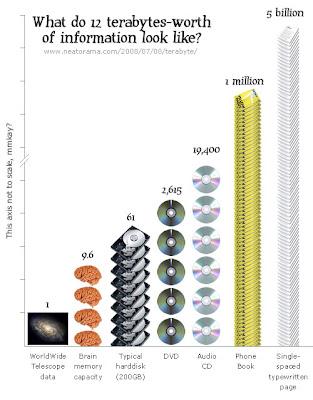 ¿A cuánto equivalen 12 TB?