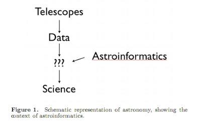 astroinformática