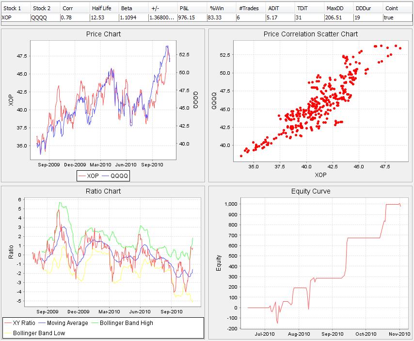 Pair trading strategy algorithm mit
