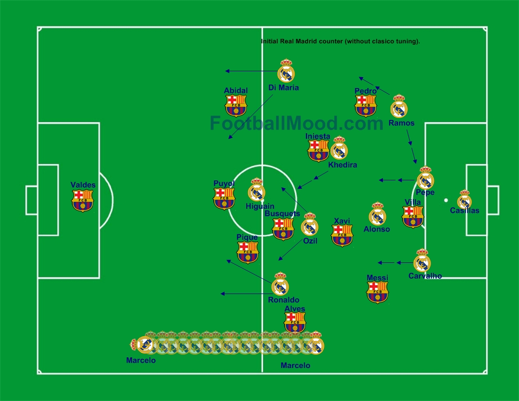 play in front of Alves to take Marcelo defensively. Villa on the left