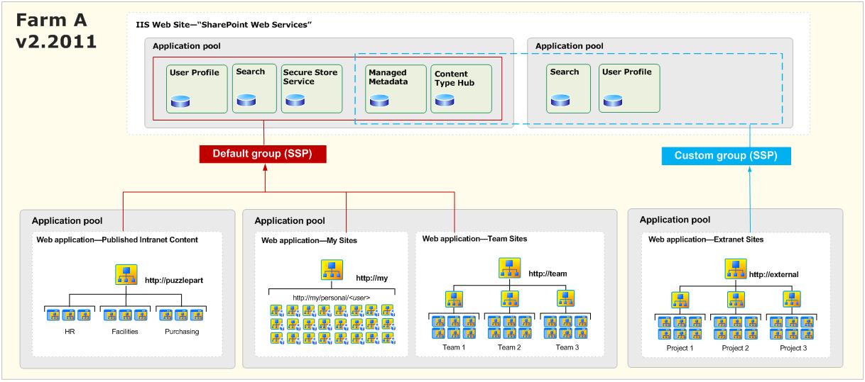 www-net-web-site-vs-web-application