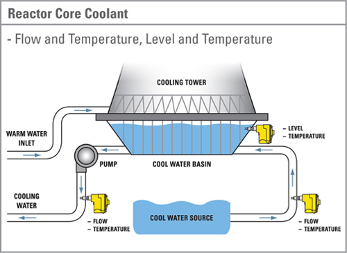 Nuclear energy information moderator coolant control rod part ii coolant is used to absorb the heat generated from the nuclear reactor core and transfer it to electrical generators and the environment ccuart Image collections