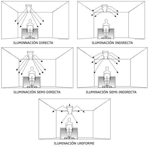 Materiales i iluminacion industrial general y especifica - Tipos de iluminacion ...