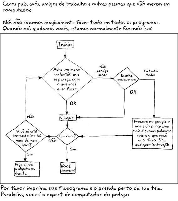 fluxograma: aprenda ser um expert de informatica