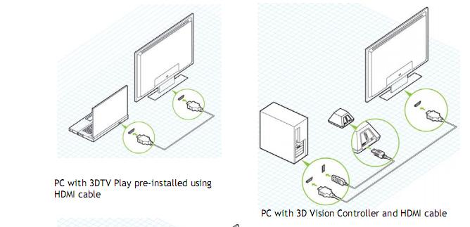 technology rig  nvidia 3dtv play