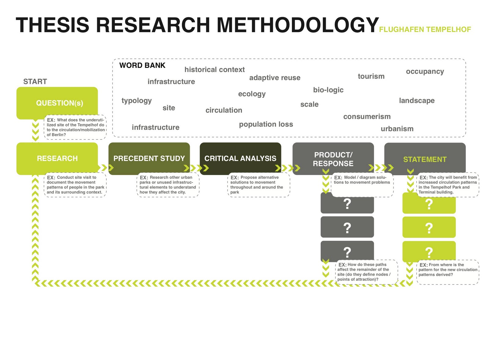 methodology section of thesis