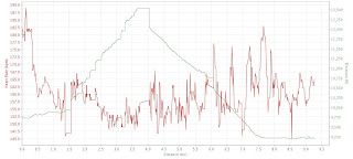 TransRockies Run Stage 2 elevation profile heart rate